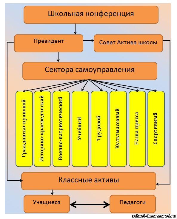 Схема ученического самоуправления школе